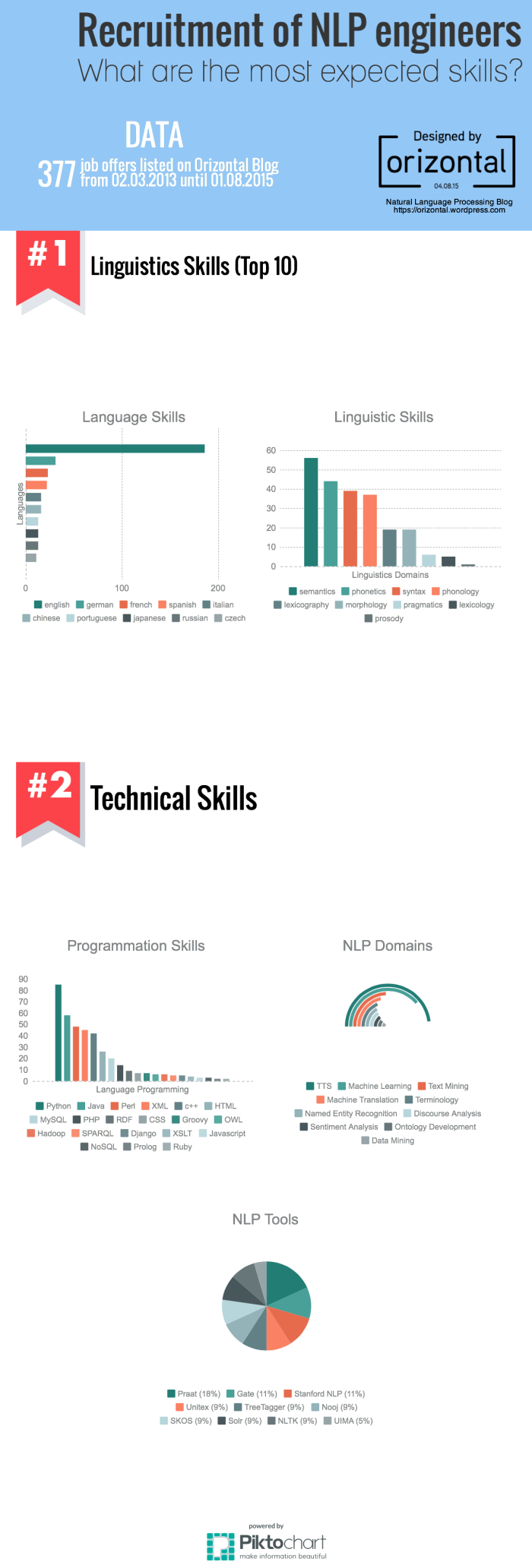 Infography_skills
